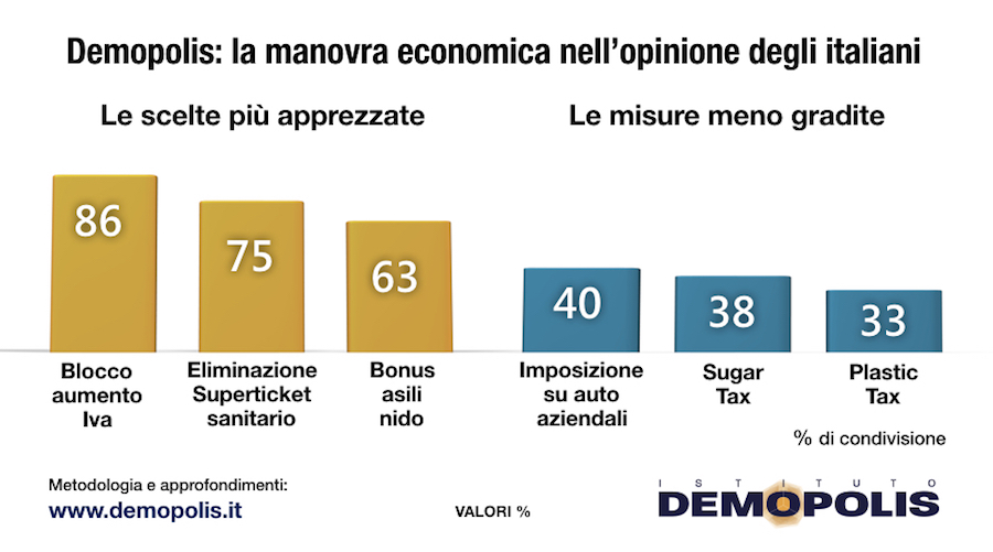 sondaggi elettorali demopolis, manovra