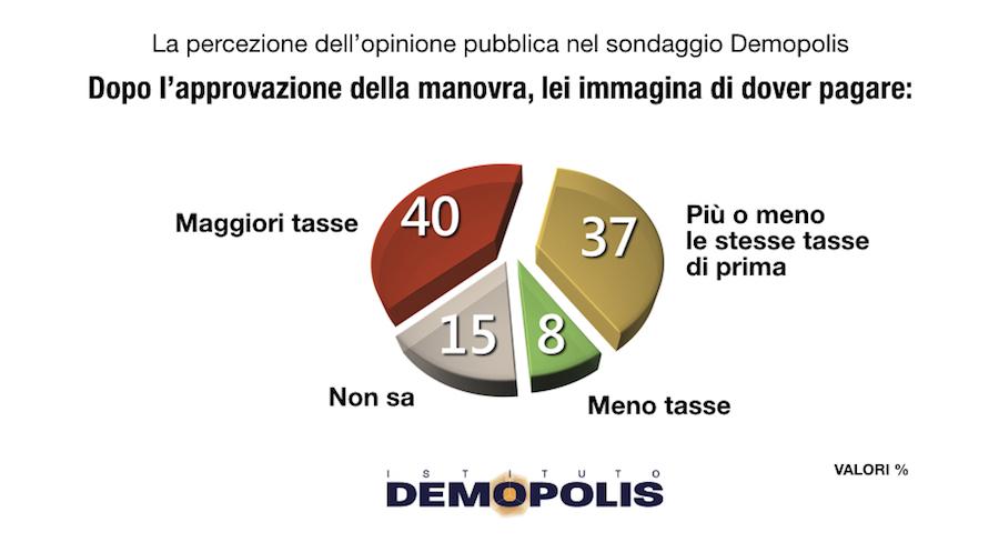 sondaggi elettorali demopolis, tasse