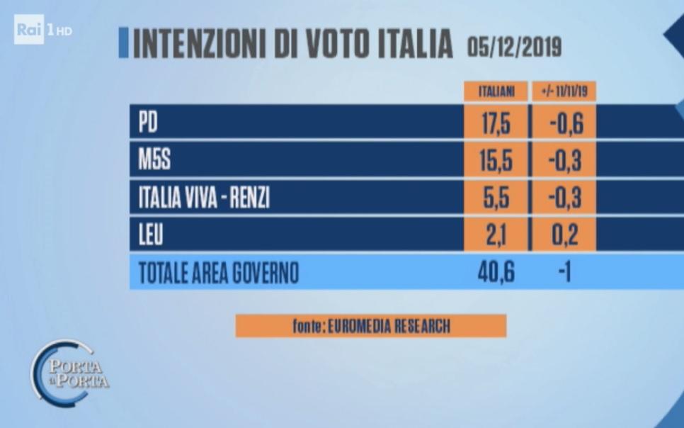 sondaggi elettorali euromedia, governo giallo rosso