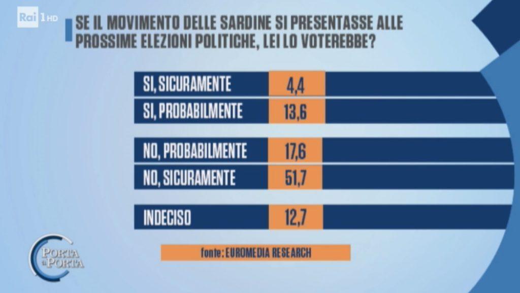 sondaggi elettorali euromedia, sardine