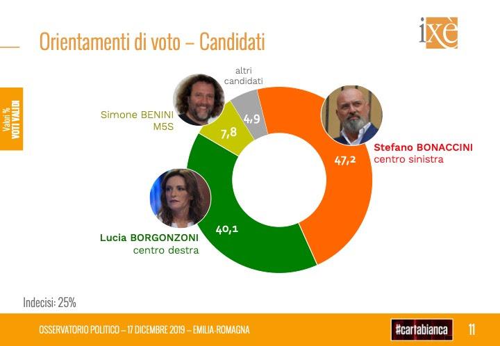 sondaggi elettorali ixe, bonaccini
