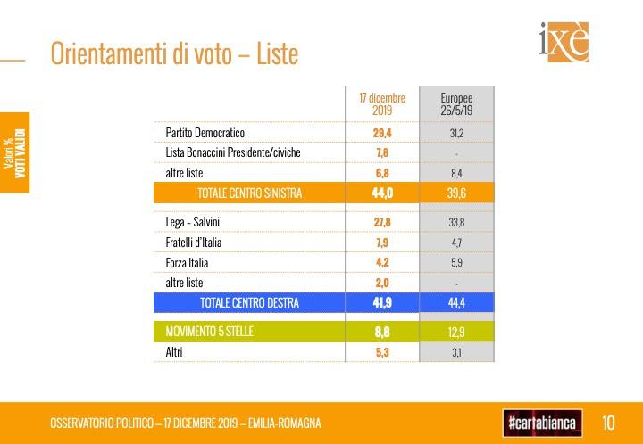 sondaggi elettorali ixe, emilia romagna