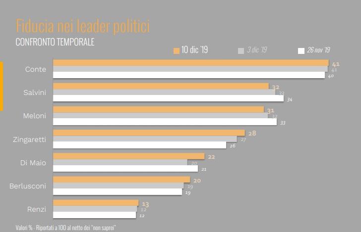 sondaggi elettorali ixe, fiducia politici