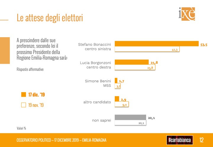 sondaggi elettorali ixe, preferenze candidati emilia romagna