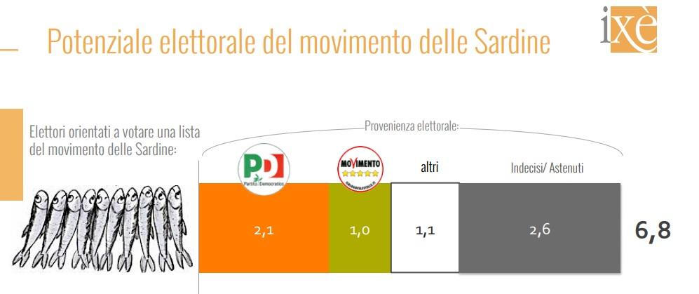 sondaggi elettorali ixe, sardine