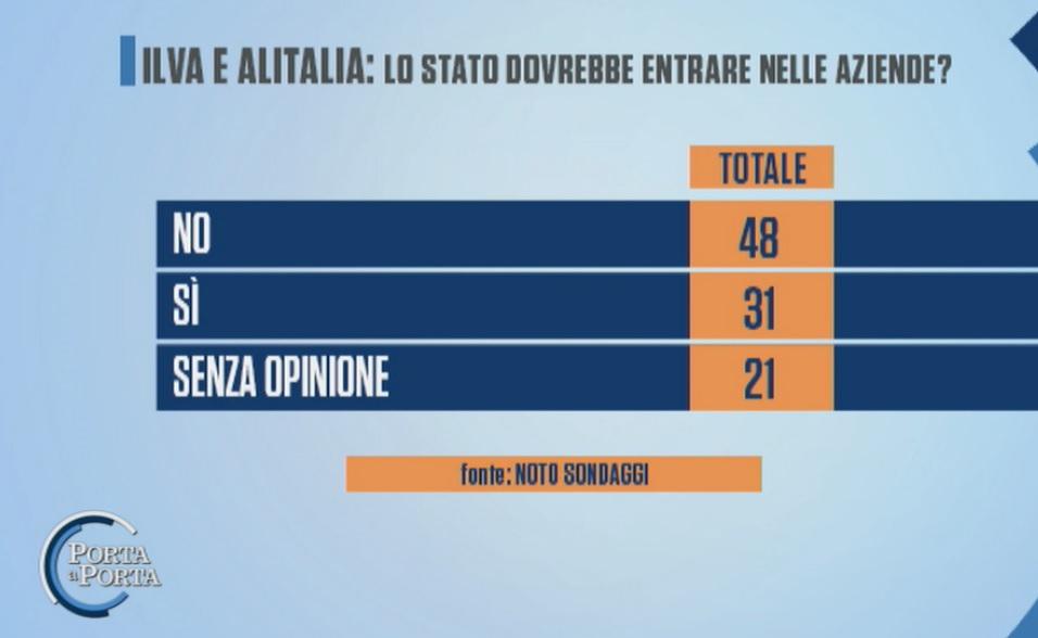 sondaggi elettorali noto, alitalia