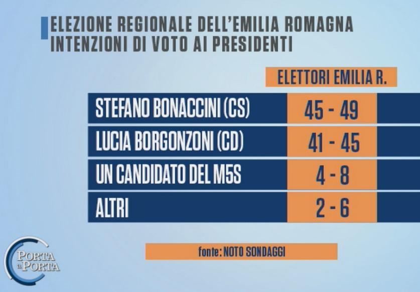 sondaggi elettorali noto, emilia romangna