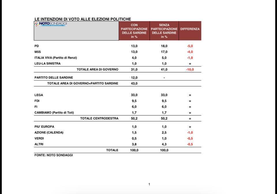 sondaggi elettorali noto, qn