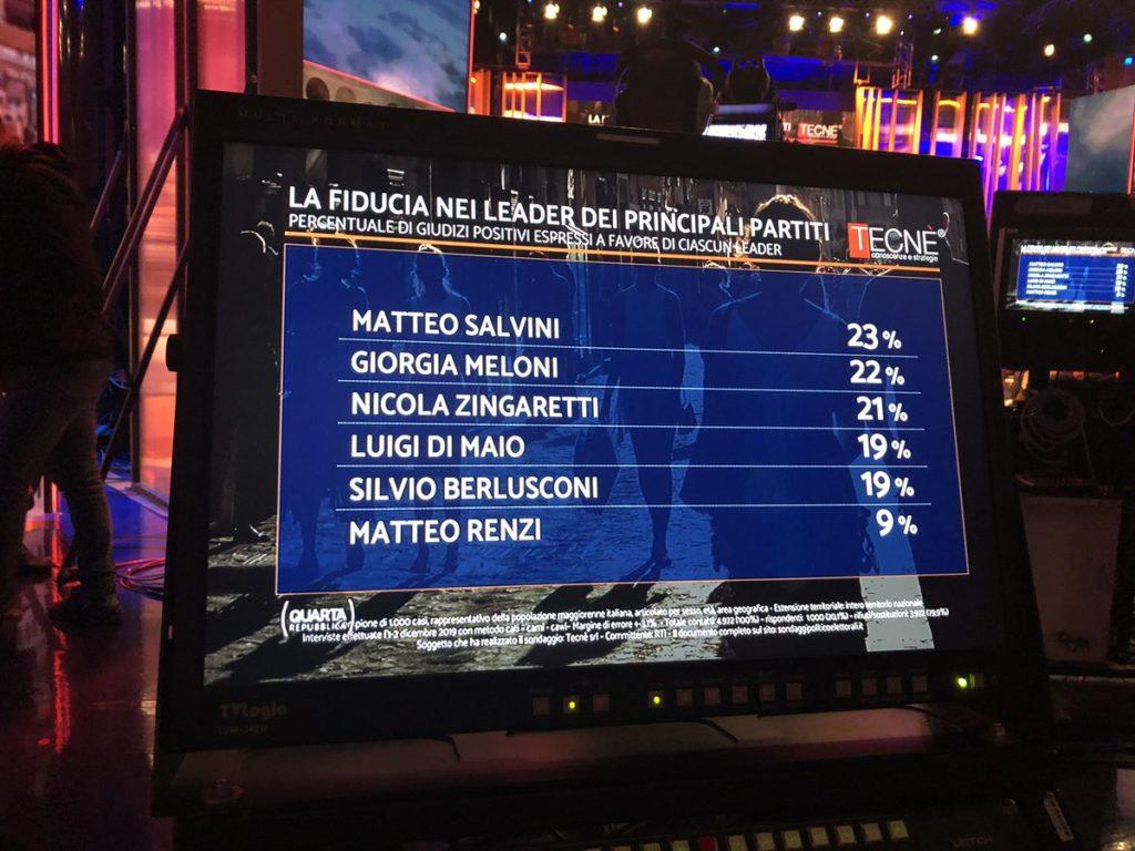 sondaggi elettorali tecne, fiducia politici