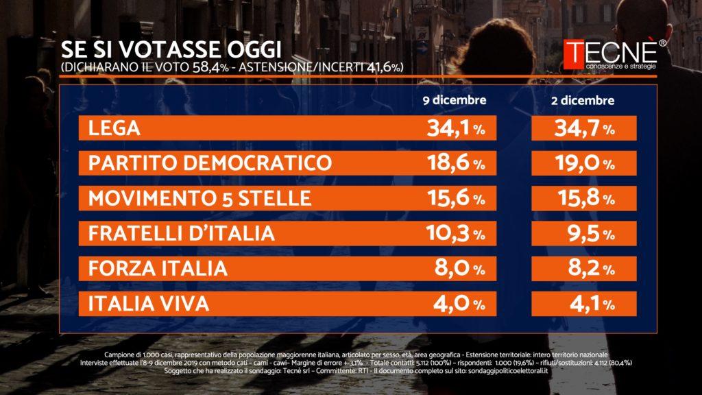 Sondaggi elettorali Tecnè: forte calo della Lega, Fdi in dop