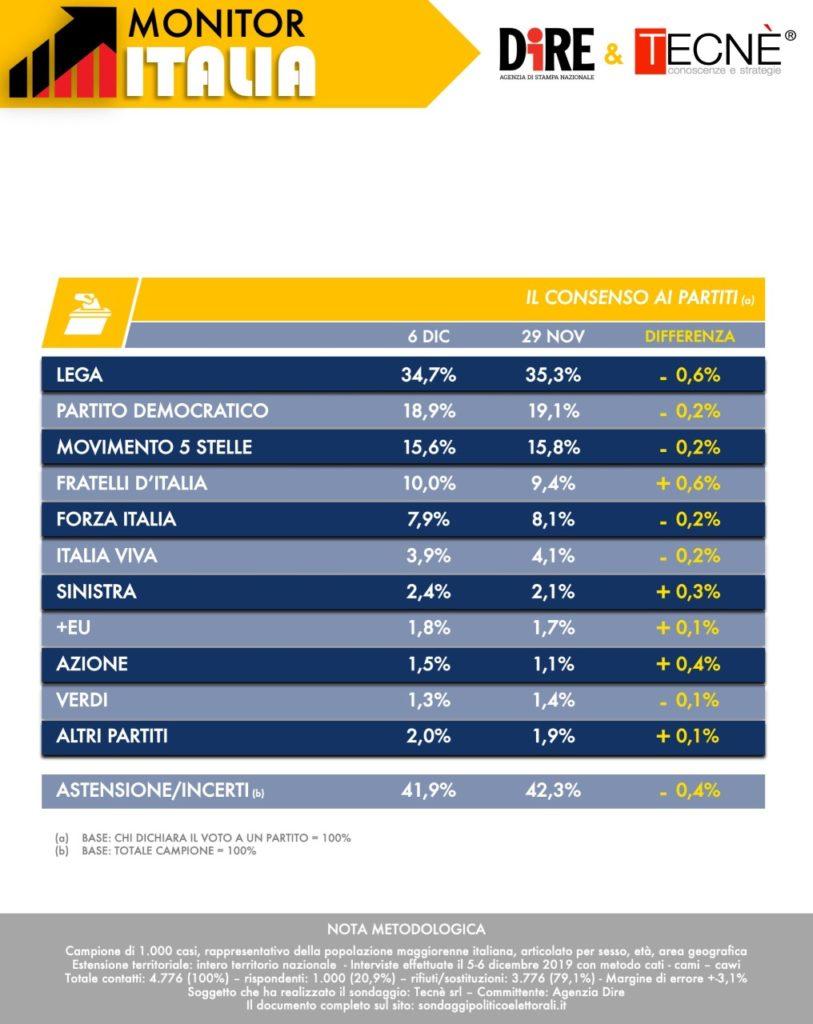 Sondaggi elettorali Tecnè: Fdi ruba voti alla Lega, calano Pd, M5S e Iv
