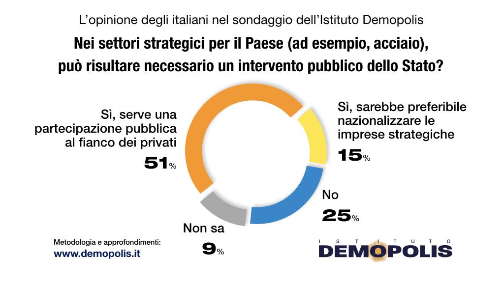 sondaggi politici demopolis, acciaio