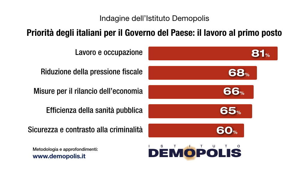 sondaggi politici demopolis, priorita italiani