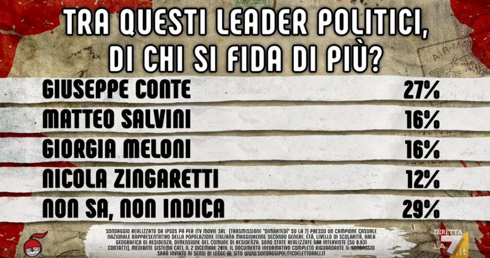 sondaggi politici ipsos, fiducia politici