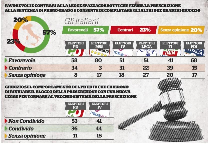 Sondaggi politici Noto: spazzacorrotti, favorevoli sei itali