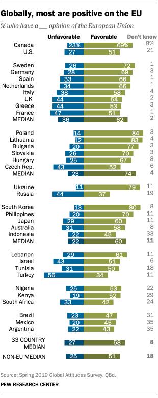 Sondaggi politici, UE ben vista nel mondo, tranne che da rus