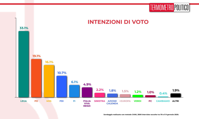 sondaggi elettorali tp, Sondaggio Termometro Politico del 10 gennaio 2020
