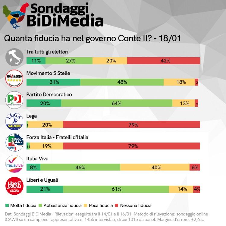 sondaggi elettorali bidimedia, governo conte