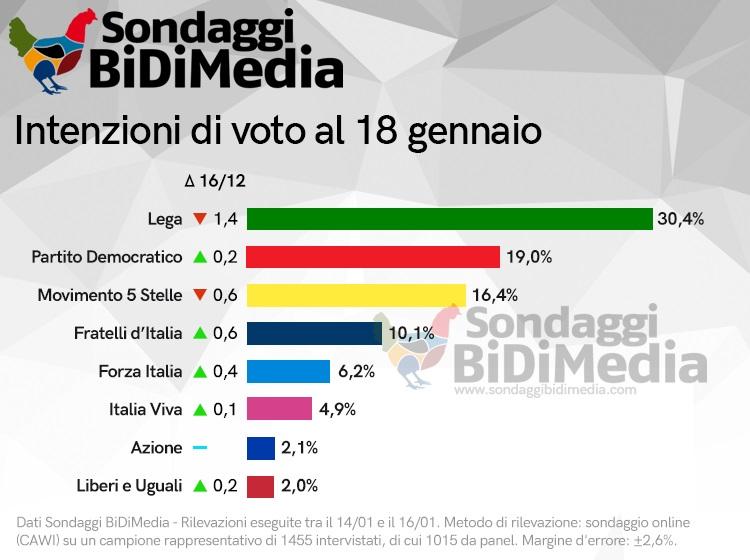 sondaggi elettorali bidimedia, grandi partiti