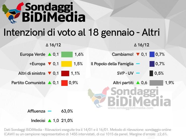 sondaggi elettorali bidimedia, piccoli partiti