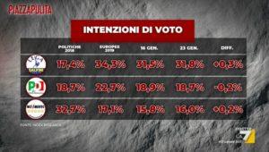 Sondaggi elettorali Index: forze sovraniste in crescita