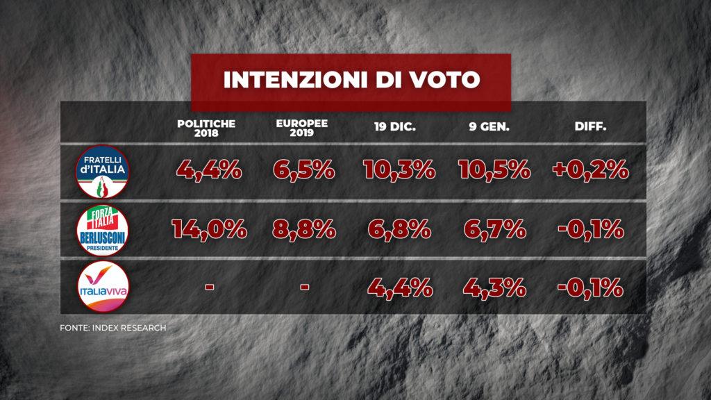 sondaggi elettorali index, medi parti