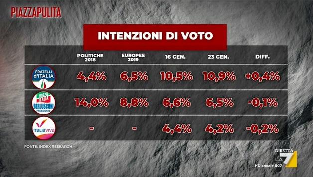 sondaggi elettorali index, piccoli partiti