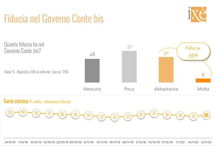 sondaggi elettorali ixe, fiducia governo