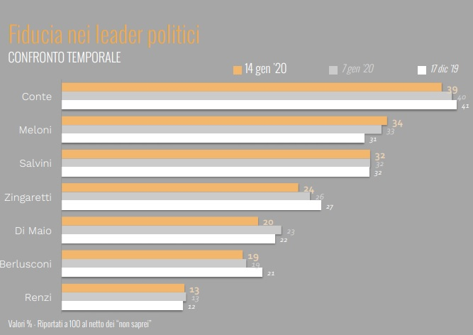sondaggi elettorali ixe, fiducia