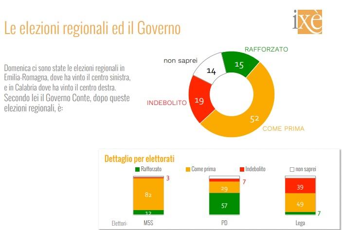 sondaggi elettorali ixe, futuro governo