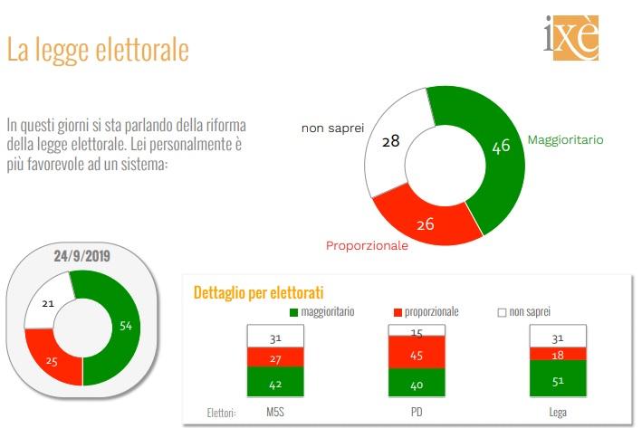 sondaggi elettorali ixe, legge elettorale