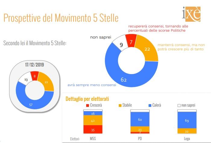 sondaggi elettorali ixe, m5s consensi