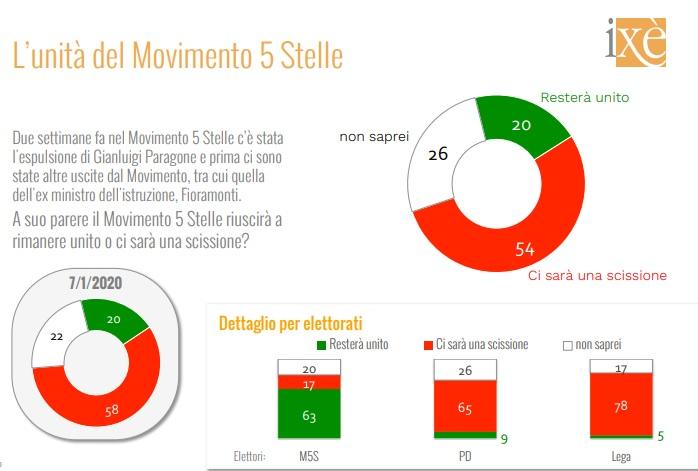 sondaggi elettorali ixe, unita m5s