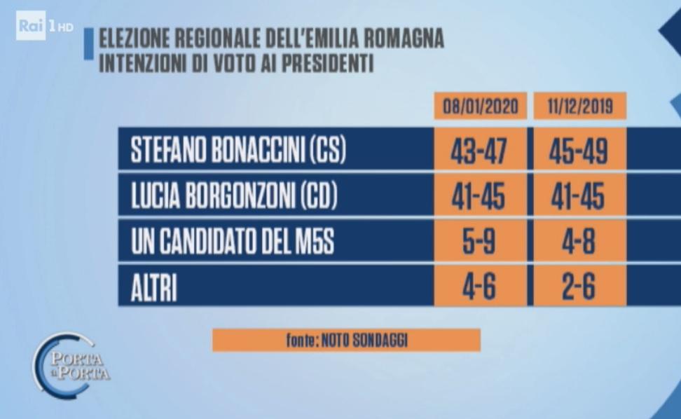 sondaggi elettorali noto, emilia romagna