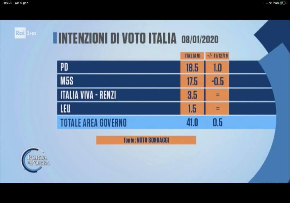 sondaggi elettorali noto, giallorossi