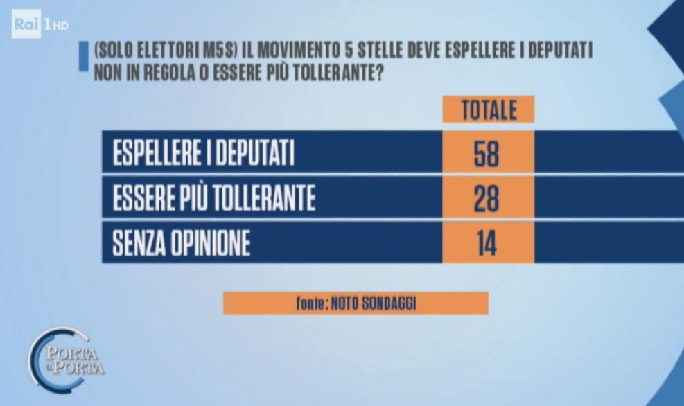 sondaggi elettorali noto, m5s