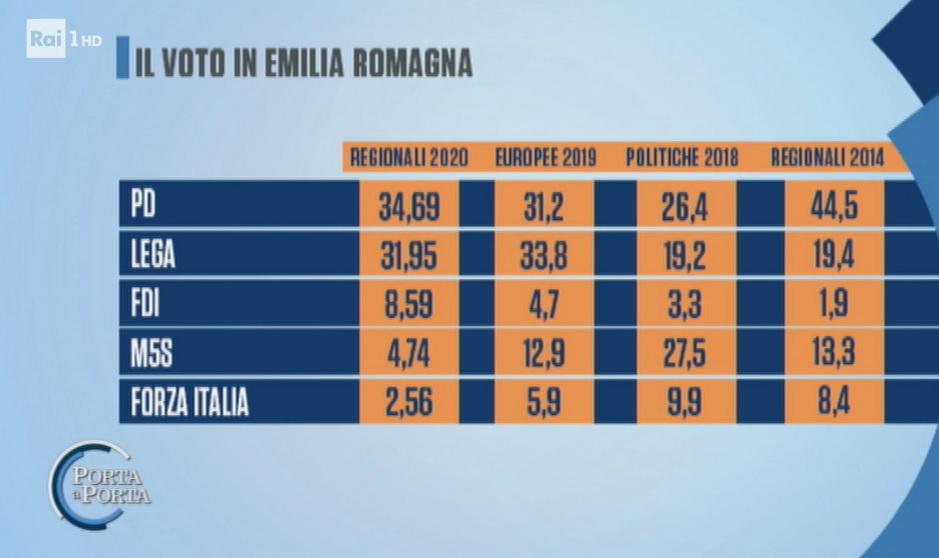 sondaggi elettorali noto, regionali emilia romagna