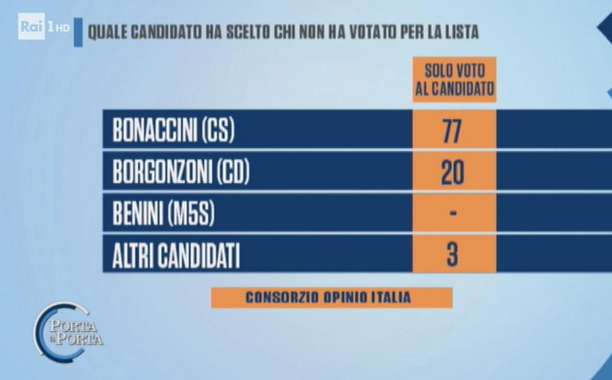 sondaggi elettorali noto, voto candidato