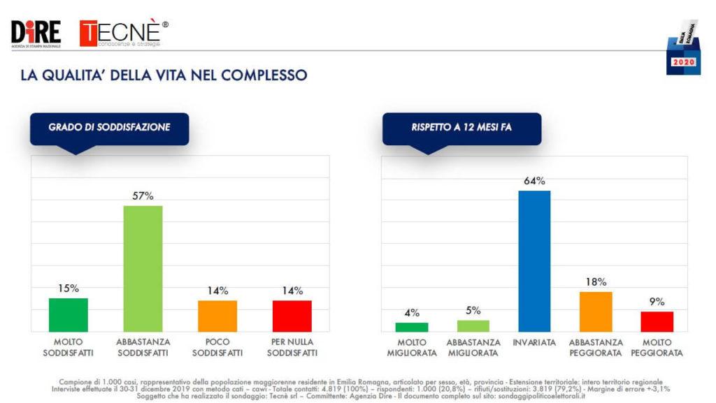 sondaggi elettorali tecne, grado soddisfazione