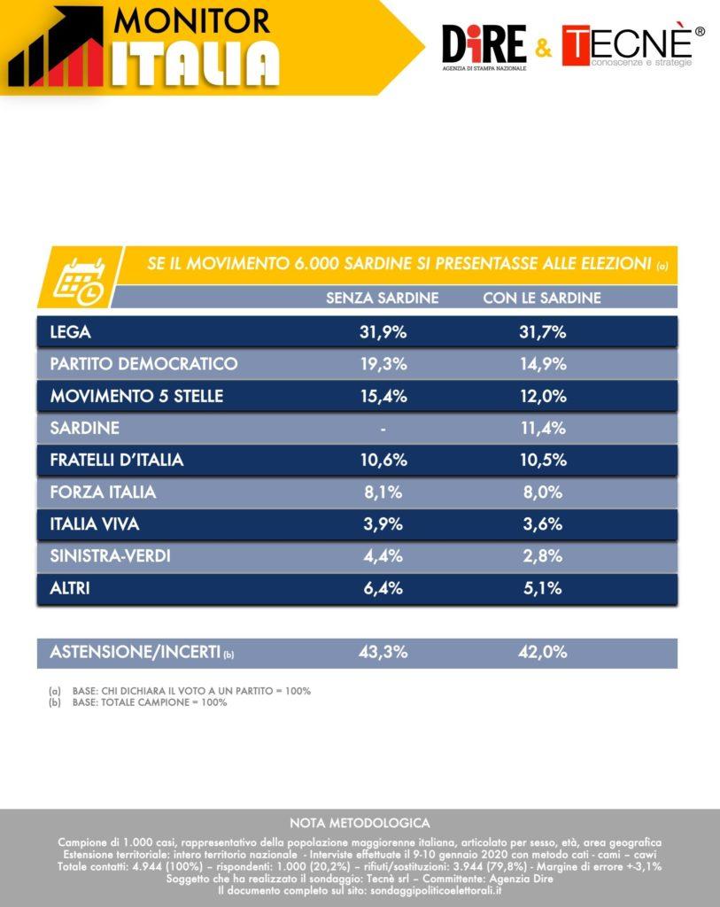 sondaggi elettorali tecne, intenzioni voto sardine