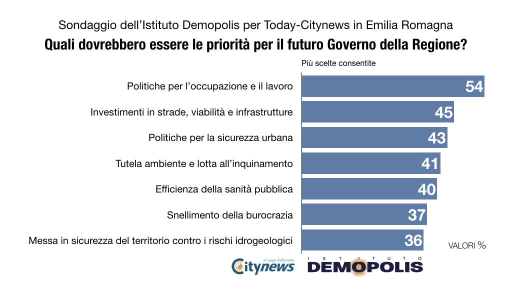 sondaggi politici demopolis, emilia romagna