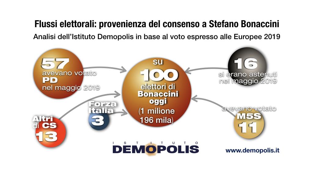 sondaggi politici demopolis, voto bonaccini