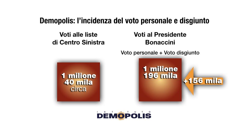 sondaggi politici demopolis, voto disgiunto emilia romagna
