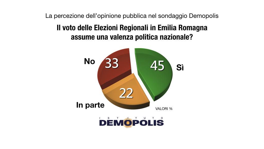 sondaggi politici demopolis, voto emilia romagna