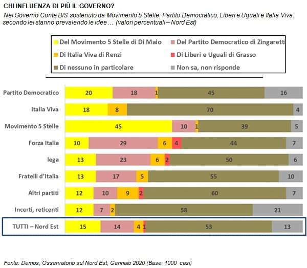 sondaggi politici demos, 1