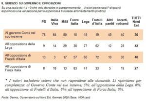 Sondaggi politici Demos & Pi: Conte bis, fiducia bassa n