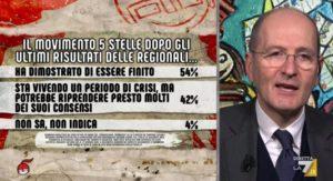 Sondaggi politici Ipsos: per il 54% degli italiani il M5S è