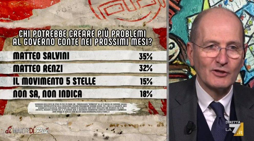 sondaggi politici ipsos, renzi salvini