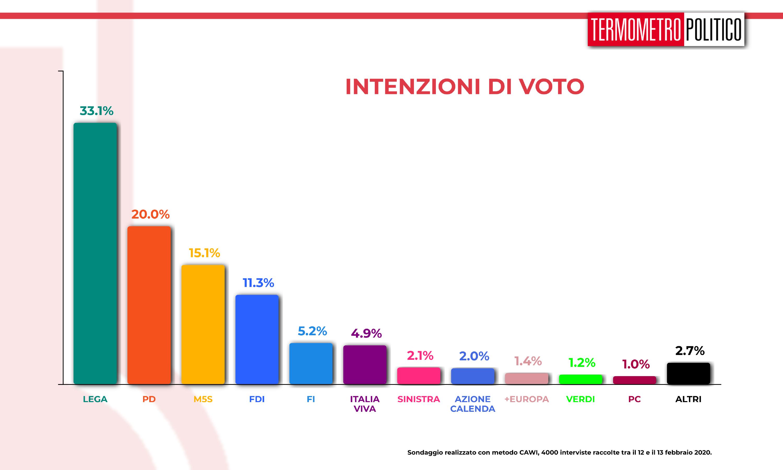 Sondaggi elettorali Termometro Politico del 14 febbraio 2020