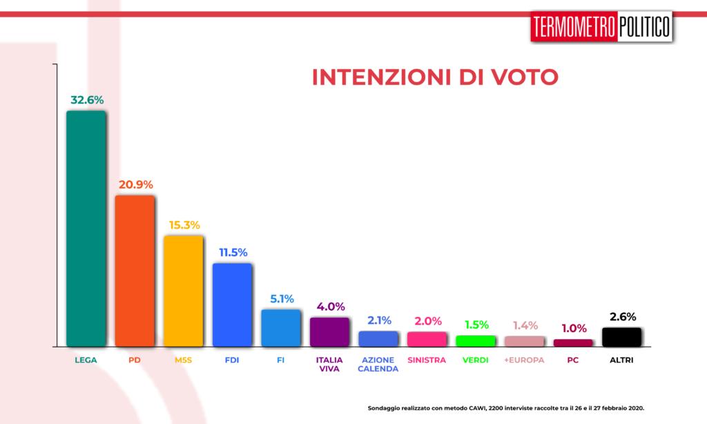 Sondaggi elettorali Termometro Politico del 27 febbraio 2020